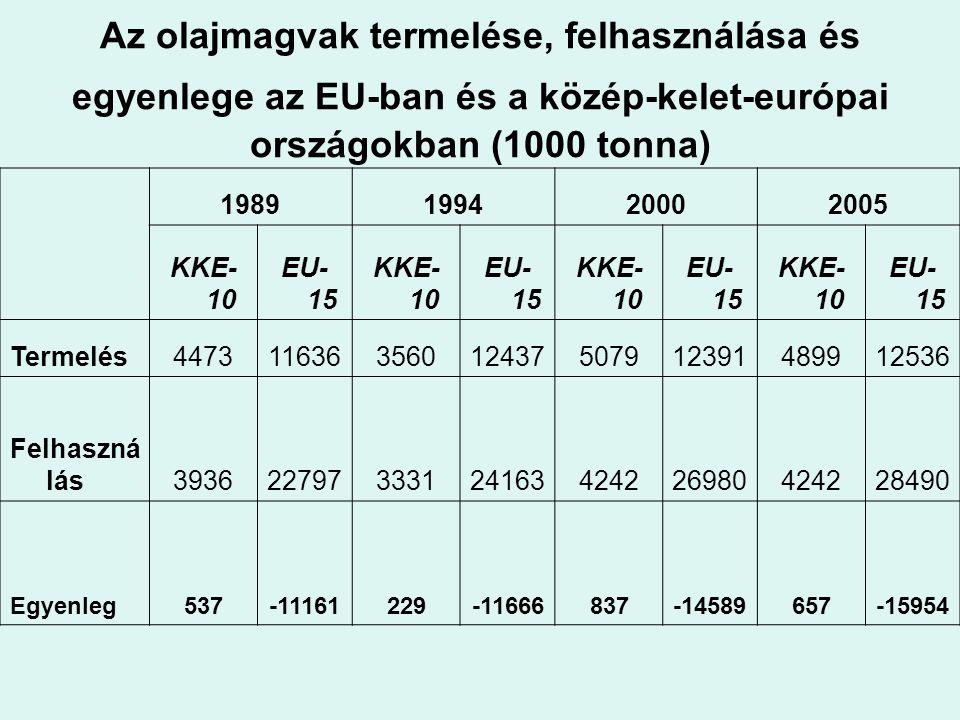 Az olajmagvak termelése, felhasználása és egyenlege az EU-ban és a közép-kelet-európai országokban (1000 tonna) 1989199420002005 KKE- 10 EU- 15 KKE- 1