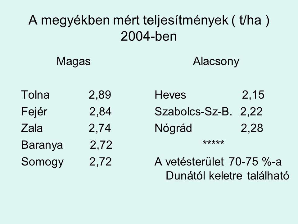A megyékben mért teljesítmények ( t/ha ) 2004-ben Magas Tolna 2,89 Fejér 2,84 Zala 2,74 Baranya 2,72 Somogy 2,72 Alacsony Heves 2,15 Szabolcs-Sz-B. 2,