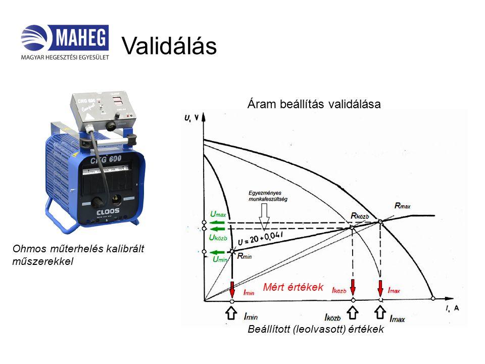 Validálás Beállított (leolvasott) értékek Mért értékek Áram beállítás validálása Ohmos műterhelés kalibrált műszerekkel