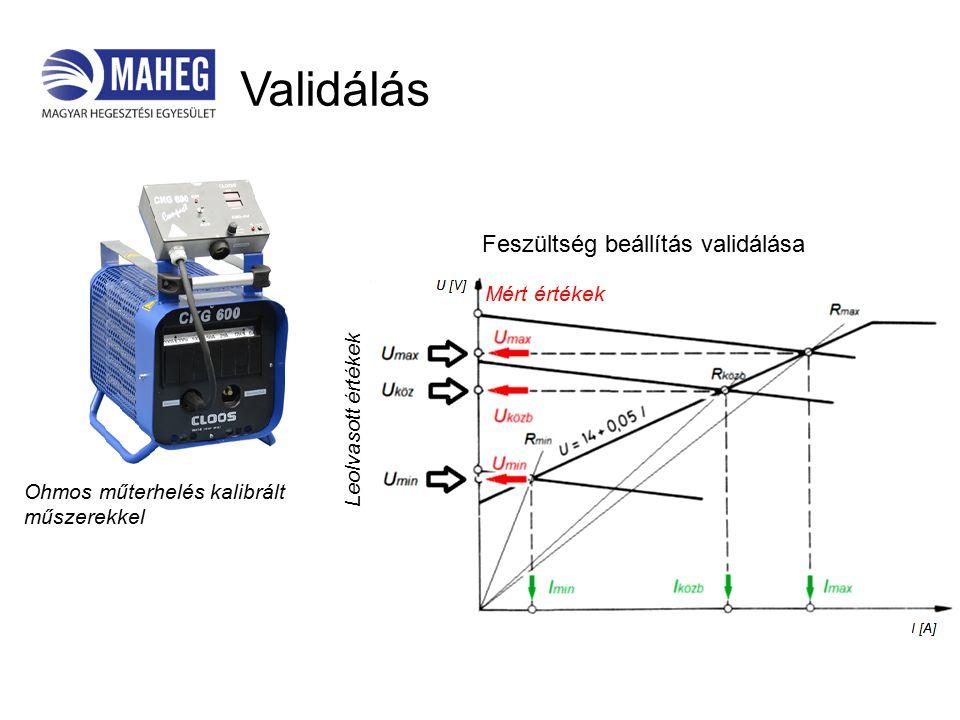 Validálás Mért értékek Leolvasott értékek Feszültség beállítás validálása Ohmos műterhelés kalibrált műszerekkel
