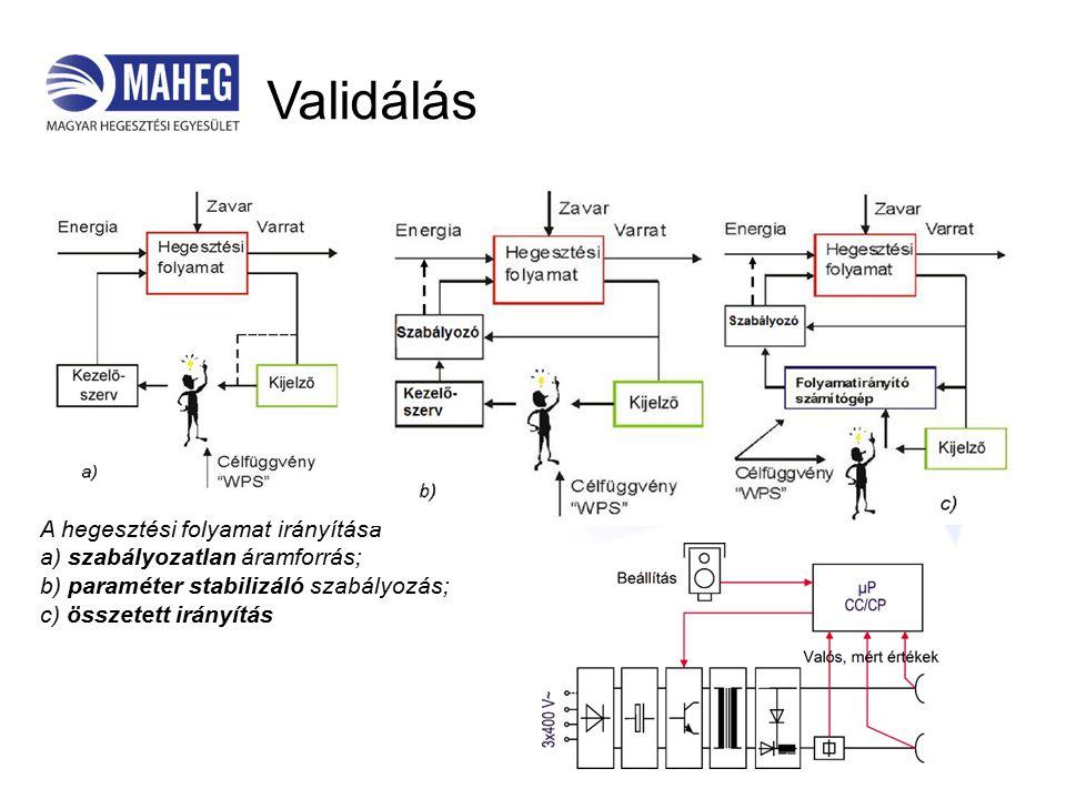 Validálás A hegesztési folyamat irányítása a) szabályozatlan áramforrás; b) paraméter stabilizáló szabályozás; c) összetett irányítás