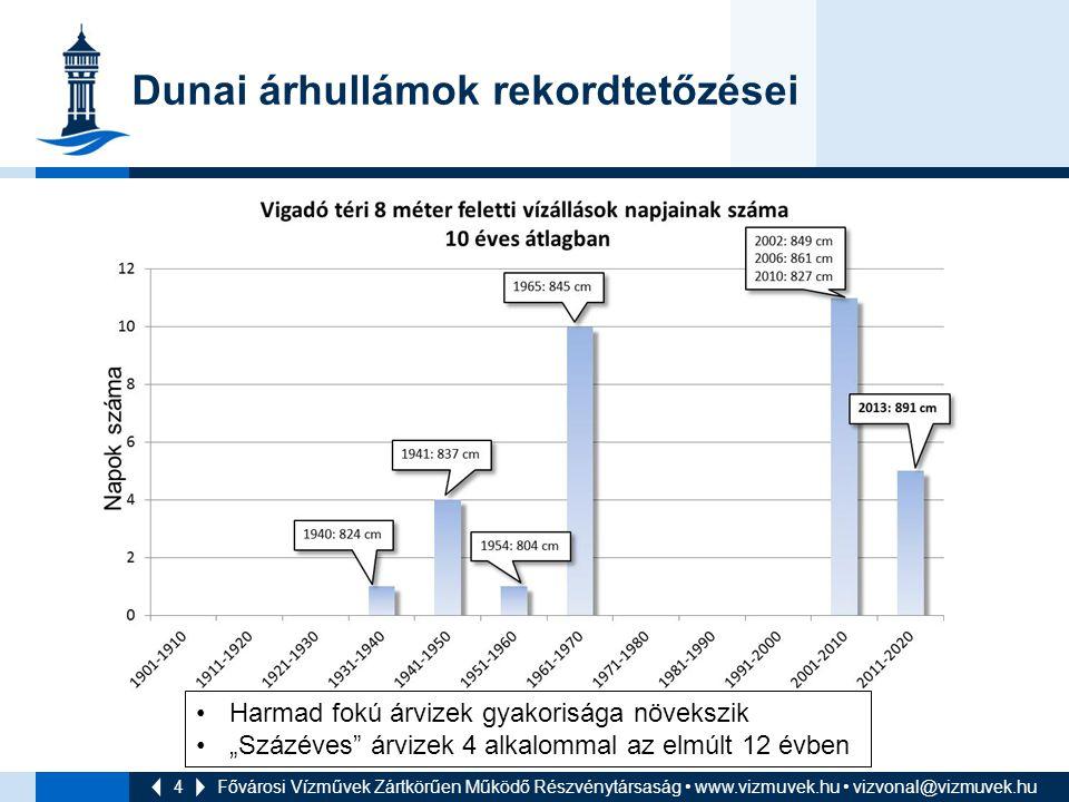 4 Dunai árhullámok rekordtetőzései Fővárosi Vízművek Zártkörűen Működő Részvénytársaság www.vizmuvek.hu vizvonal@vizmuvek.hu Harmad fokú árvizek gyako