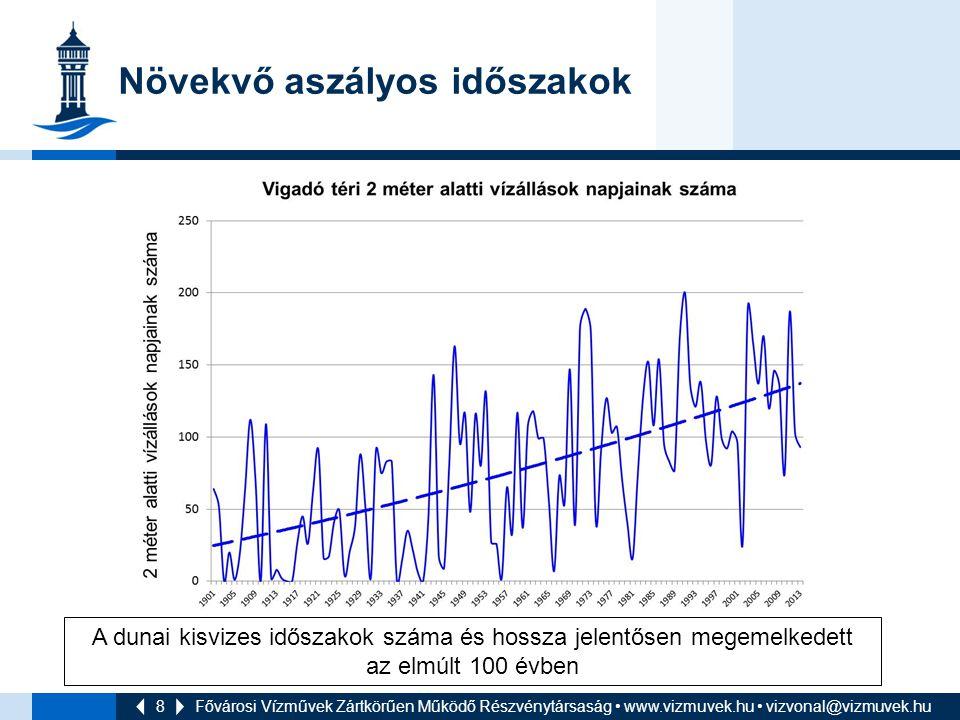 8 Növekvő aszályos időszakok Fővárosi Vízművek Zártkörűen Működő Részvénytársaság www.vizmuvek.hu vizvonal@vizmuvek.hu A dunai kisvizes időszakok szám