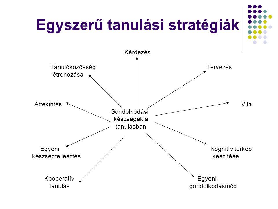 Egyszerű tanulási stratégiák Kérdezés Tanulóközösség Tervezés létrehozása Áttekintés Vita Gondolkodási készségek a tanulásban Egyéni Kognitív térkép k