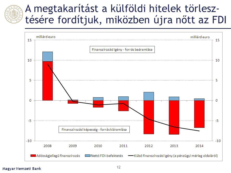 A banki forráskiáramlás lassult, az állam és vállalat nettó külső adóssága csökkent Magyar Nemzeti Bank 13