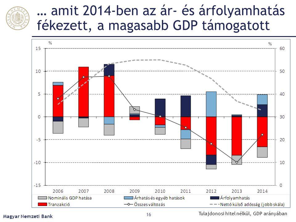 … amit 2014-ben az ár- és árfolyamhatás fékezett, a magasabb GDP támogatott Magyar Nemzeti Bank 16 Tulajdonosi hitel nélkül, GDP arányában