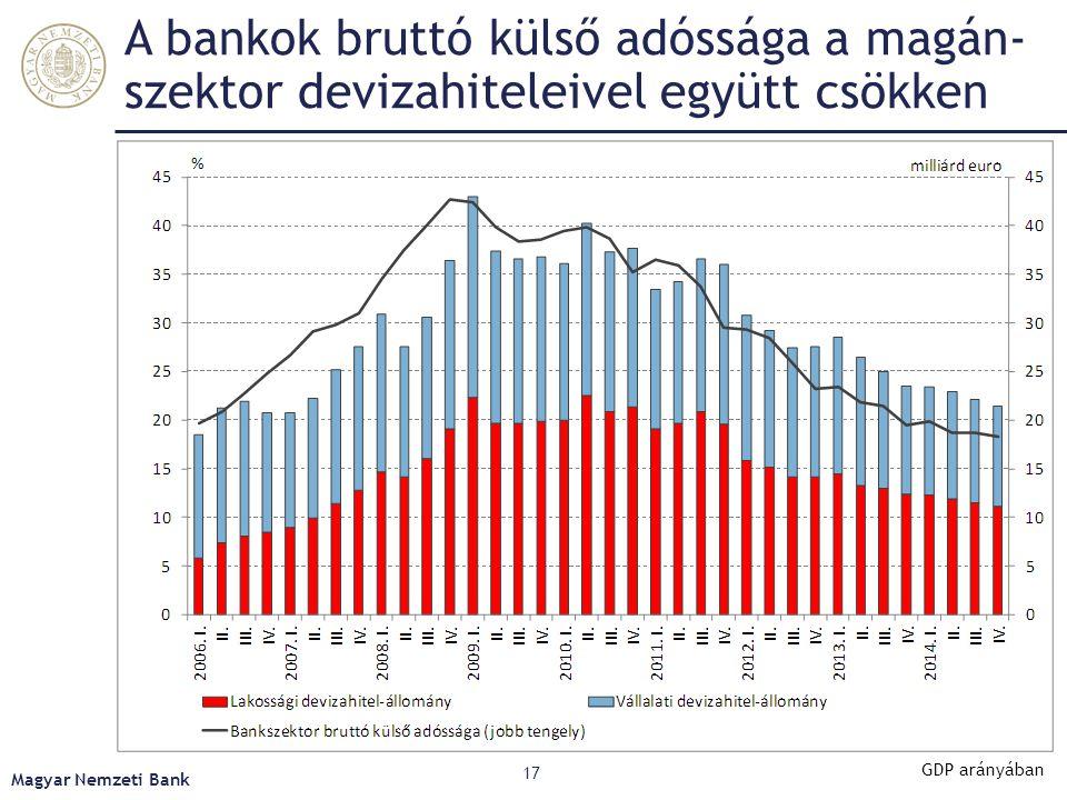 A rövid külső adósság 2014 során folyamatosan csökkent Magyar Nemzeti Bank 18