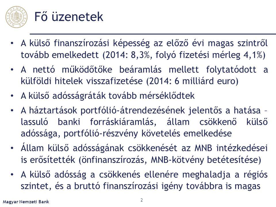 Fő üzenetek Magyar Nemzeti Bank A külső finanszírozási képesség az előző évi magas szintről tovább emelkedett (2014: 8,3%, folyó fizetési mérleg 4,1%)