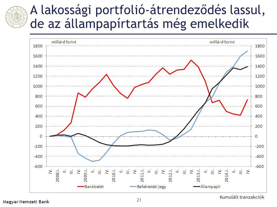 Az alacsony infláció visszaszorítja a bank- betétet és növeli a likvid eszköz keresletet Magyar Nemzeti Bank 22 Kumulált tranzakciók