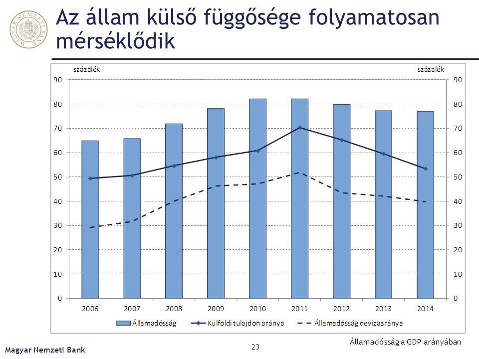 Az állam külső függősége folyamatosan mérséklődik Magyar Nemzeti Bank 23 Államadósság a GDP arányában