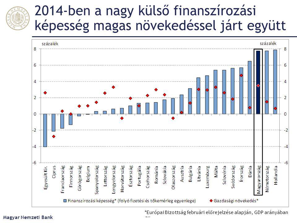 2014-ben a nagy külső finanszírozási képesség magas növekedéssel járt együtt Magyar Nemzeti Bank 25 *Európai Bizottság februári előrejelzése alapján,