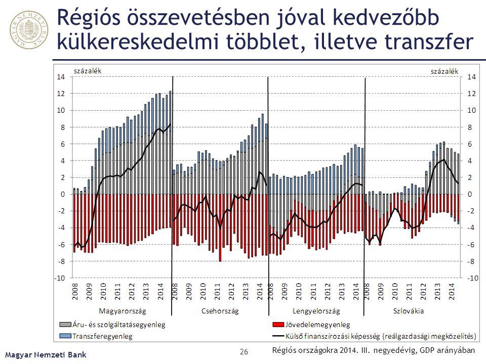 Régiós összevetésben jóval kedvezőbb külkereskedelmi többlet, illetve transzfer Magyar Nemzeti Bank 26 Régiós országokra 2014. III. negyedévig, GDP ar