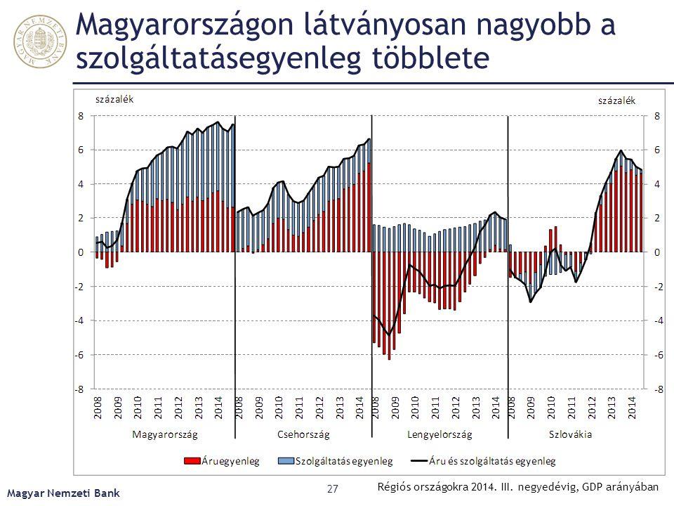 Magyarországon látványosan nagyobb a szolgáltatásegyenleg többlete Magyar Nemzeti Bank 27 Régiós országokra 2014. III. negyedévig, GDP arányában