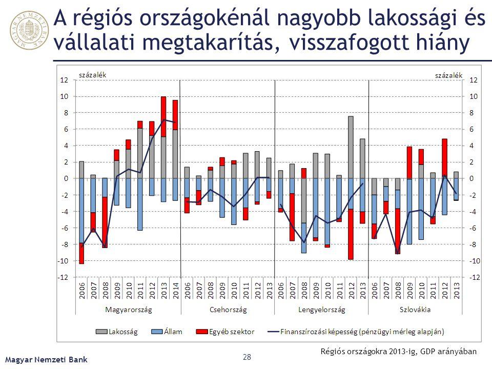 A nettó külső adósság közeledik a régióhoz – de még így is jóval meghaladja az átlagot Magyar Nemzeti Bank 29 Tulajdonosi hitel nélkül, GDP arányában