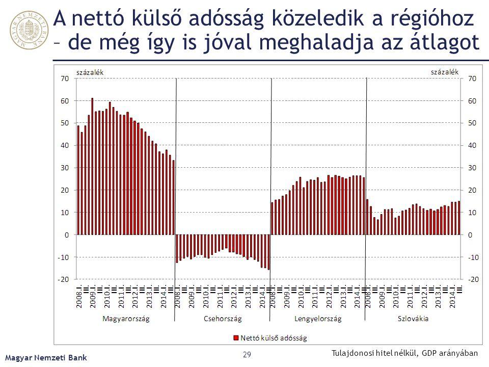 Az Európai Bizottság által figyelt befekte- tési pozíció erősen függ a fejlettségtől Magyar Nemzeti Bank 30