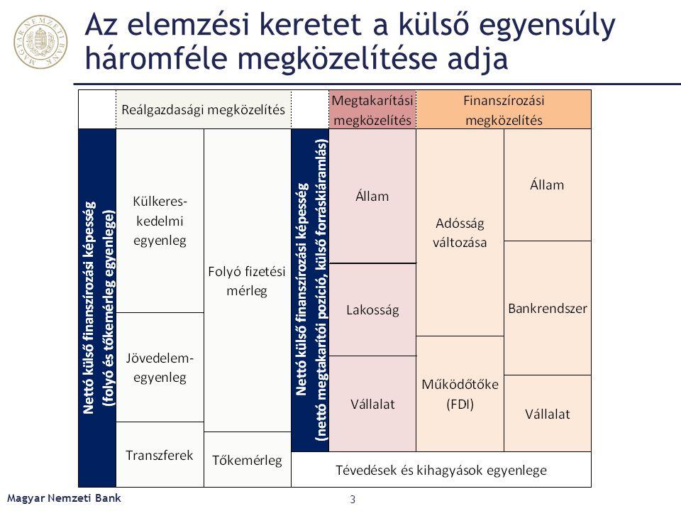 Reálgazdasági megközelítés