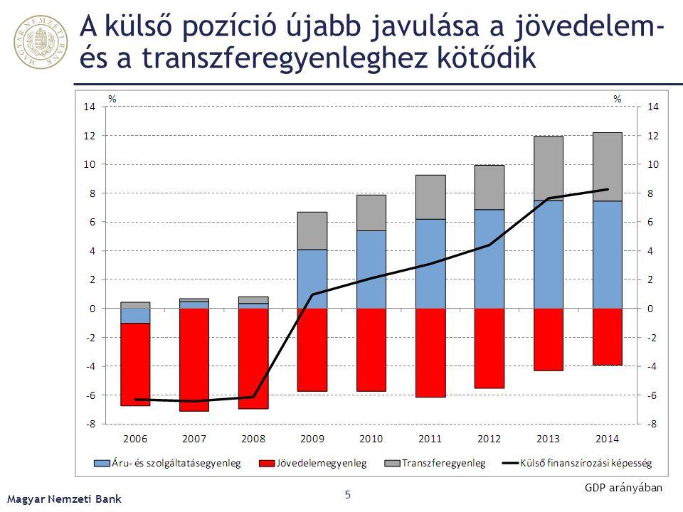 A külső pozíció újabb javulása a jövedelem- és a transzferegyenleghez kötődik Magyar Nemzeti Bank 5 GDP arányában