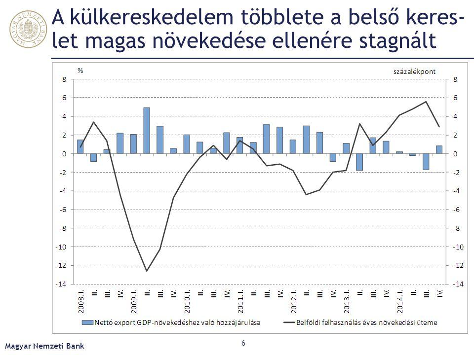 Az erős belső kereslet mellett csökkent az áruegyenleg, miközben nőtt a szolgáltatás Magyar Nemzeti Bank 7 Négy negyedéves GDP-arányos adatok