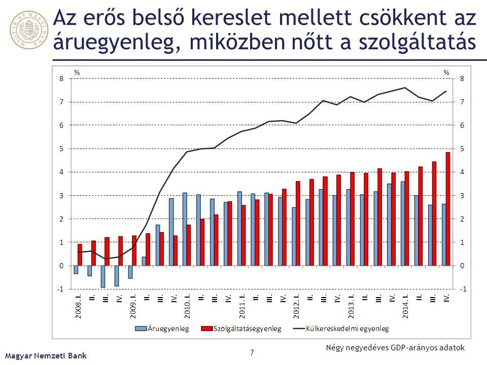 A cserearány javulása jelentősen növelte a külkereskedelem többletét Magyar Nemzeti Bank 8