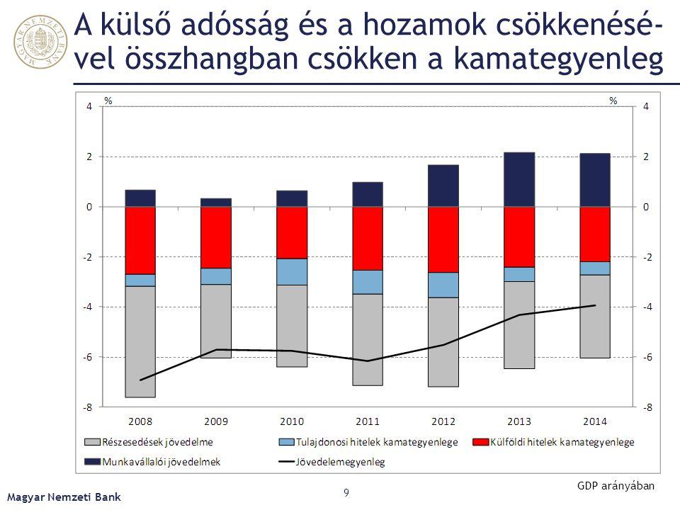 A külső adósság és a hozamok csökkenésé- vel összhangban csökken a kamategyenleg Magyar Nemzeti Bank 9 GDP arányában