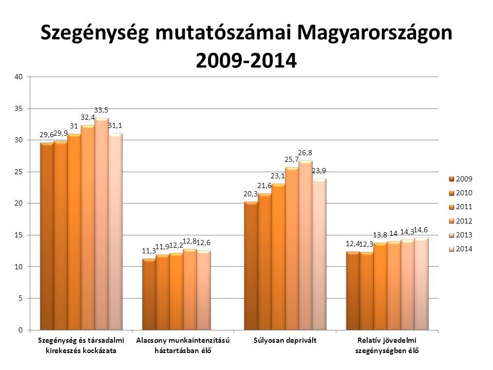 Szegénység mutatószámai Magyarországon 2009-2014
