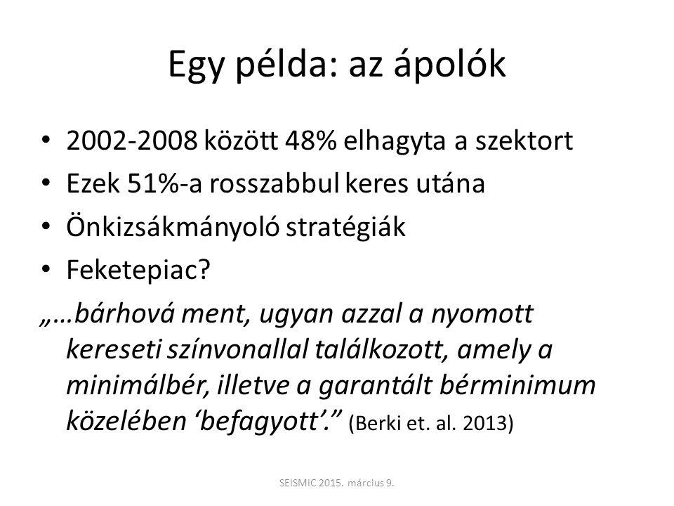 Egy példa: az ápolók 2002-2008 között 48% elhagyta a szektort Ezek 51%-a rosszabbul keres utána Önkizsákmányoló stratégiák Feketepiac.