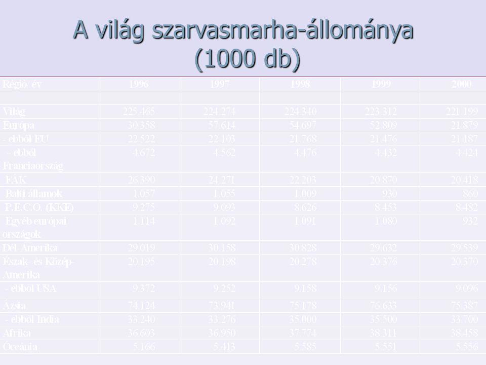A világ szarvasmarha-állománya (1000 db)