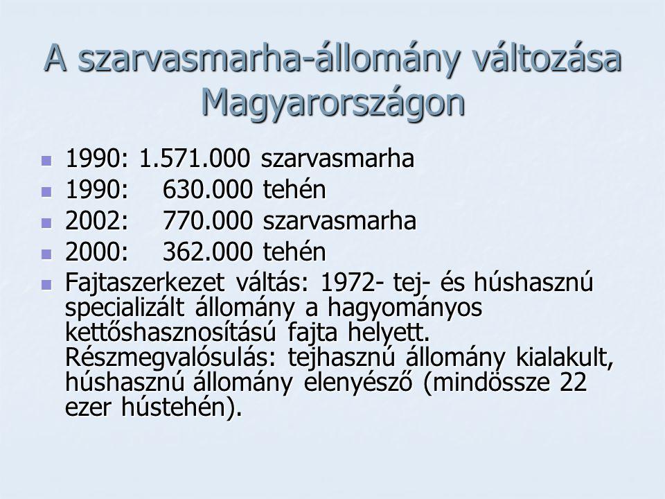 A szarvasmarha-állomány változása Magyarországon 1990: 1.571.000 szarvasmarha 1990: 1.571.000 szarvasmarha 1990: 630.000 tehén 1990: 630.000 tehén 200