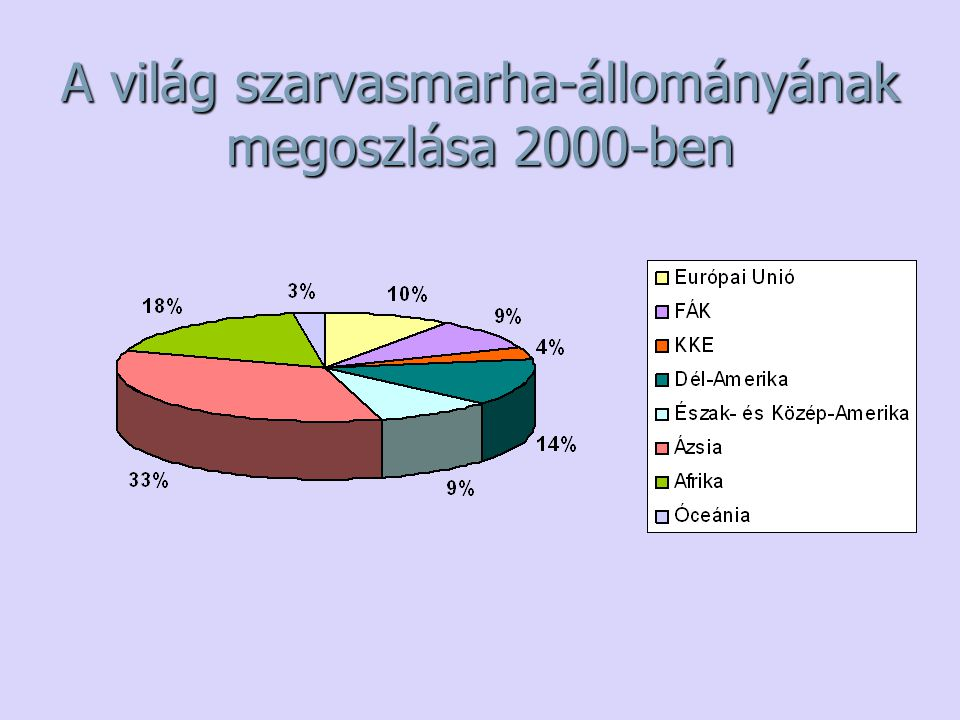 A világ szarvasmarha-állományának megoszlása 2000-ben