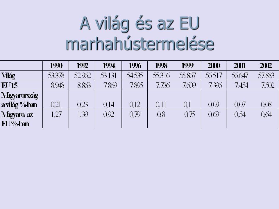 A világ és az EU marhahústermelése