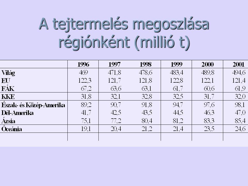 A tejtermelés megoszlása régiónként (millió t)