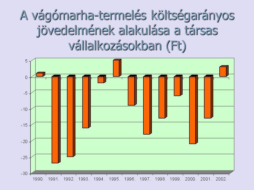 A vágómarha-termelés költségarányos jövedelmének alakulása a társas vállalkozásokban (Ft)