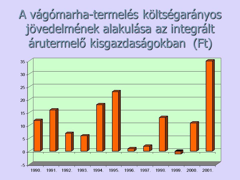 A vágómarha-termelés költségarányos jövedelmének alakulása az integrált árutermelő kisgazdaságokban (Ft)