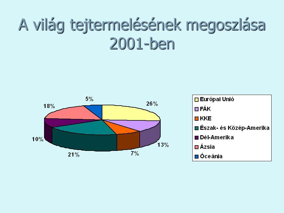 A világ tejtermelésének megoszlása 2001-ben