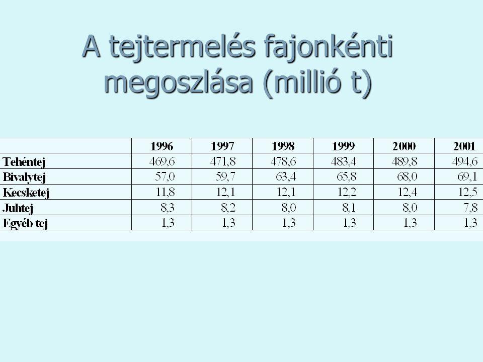 A tej felvásárlási árának változása (Ft/l)