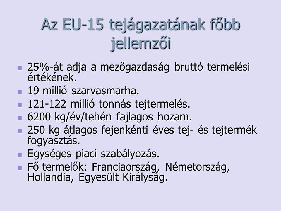 Az EU-15 tejágazatának főbb jellemzői 25%-át adja a mezőgazdaság bruttó termelési értékének. 25%-át adja a mezőgazdaság bruttó termelési értékének. 19