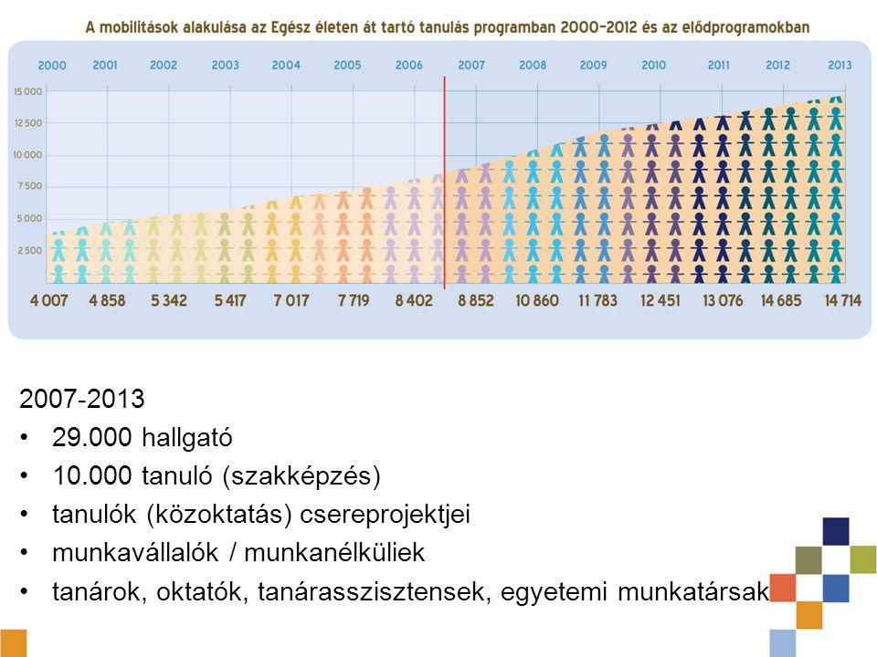 2007-2013 29.000 hallgató 10.000 tanuló (szakképzés) tanulók (közoktatás) csereprojektjei munkavállalók / munkanélküliek tanárok, oktatók, tanárasszis