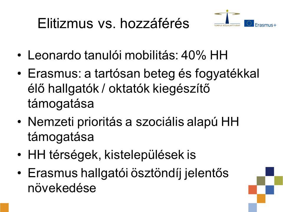 Elitizmus vs. hozzáférés Leonardo tanulói mobilitás: 40% HH Erasmus: a tartósan beteg és fogyatékkal élő hallgatók / oktatók kiegészítő támogatása Nem