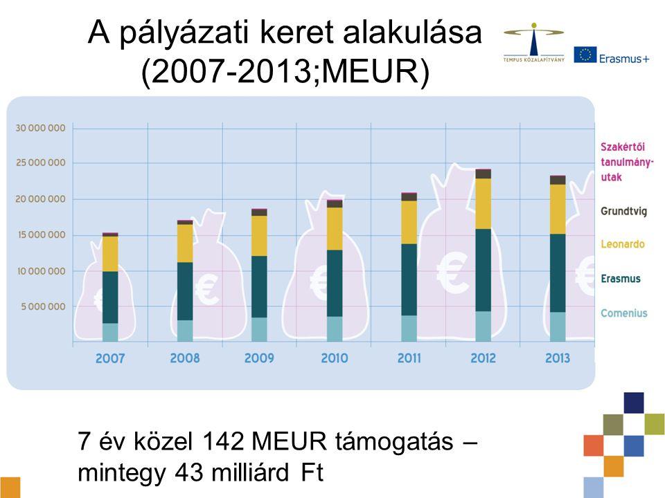A pályázati keret alakulása (2007-2013;MEUR) 7 év közel 142 MEUR támogatás – mintegy 43 milliárd Ft