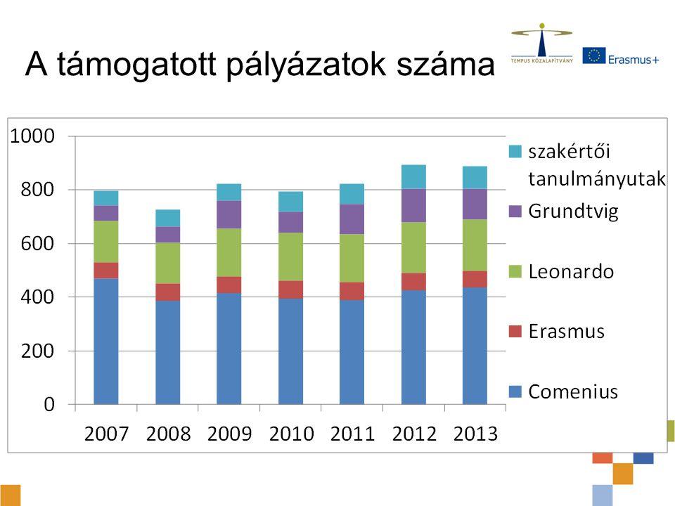 Támogatási arány (2007-2013) A pályázati igények növekedése lényegesen meghaladta a források növekedését Alágazatonként nagy eltérés a pályázás eltérő jellege miatt –Erasmus: 90% fölött (ld.