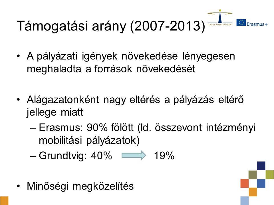 Támogatási arány (2007-2013) A pályázati igények növekedése lényegesen meghaladta a források növekedését Alágazatonként nagy eltérés a pályázás eltérő