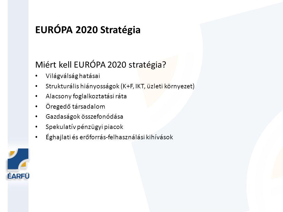 EURÓPA 2020 Stratégia Intelligens növekedés Oktatás Kutatás és innováció Digitális társadalom Fenntartható növekedés Alacsony co2 kibocsátású, versenyképesebb gazdaság Környezetvédelem, környezetbarát technológiák Hatékony és intelligens villamosenergia-hálózatok Uniós hálózatok kihasználása vállalkozások érdekében Üzleti környezet javítása (KKV) Fogyasztók támogatása Inkluzív növekedés Több munkahely, jobb állások Készségek és képzés fejlesztése (emberek képesek legyenek intelligens döntést hozni) Munkaerőpiac és jóléti rendszerek modernizálása Növekedés előnyeinek területi terítése