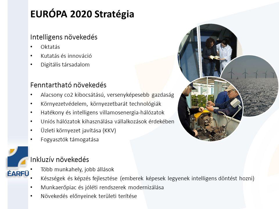 EURÓPA 2020 Stratégia Célkitűzések Foglalkoztatás: 20 és 64 év közötti korosztály 75 %-ának foglalkoztatása (HU: 75 %) Innováció: EU-s GDP 3 %-át K+F-re kell fordítani (HU: 1,8 %) Éghajlatváltozás: 20/20/20 klíma/energia célkitűzések elérése, azaz üvegházhatást okozó gázok kibocsátásának 20-os csökkentése 1990-es szinthez képest; megújuló energiaforrások felhasználásának 20 %-os növelése végfelhasználók tekintetében; energiahatékonyság 20 %-os javítása (10/14,65) Oktatás: lemorzsolódási arány 10 % alatt tartása, 30-34 év közötti korosztály 40 %-nak felsőfokú (vagy azzal egyenértkű) végzettségének biztosítása (HU: 10 %, 30,3 %) Szegénység elleni küzdelem: legalább 20 millió ember kiemelése a szegénység vagy kirekesztés kockázataiból (HU: 450.000) Célok egymást is erősítik!!.