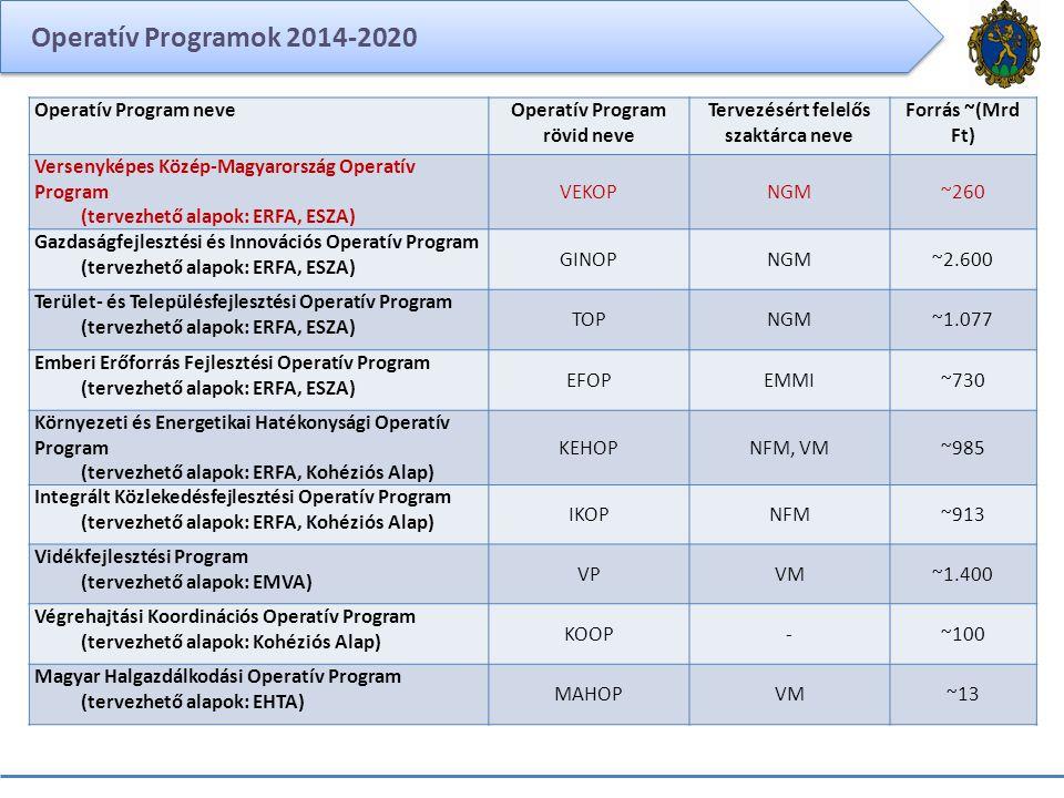 Operatív Programok 2014-2020 Operatív Program neveOperatív Program rövid neve Tervezésért felelős szaktárca neve Forrás ~(Mrd Ft) Versenyképes Közép-M