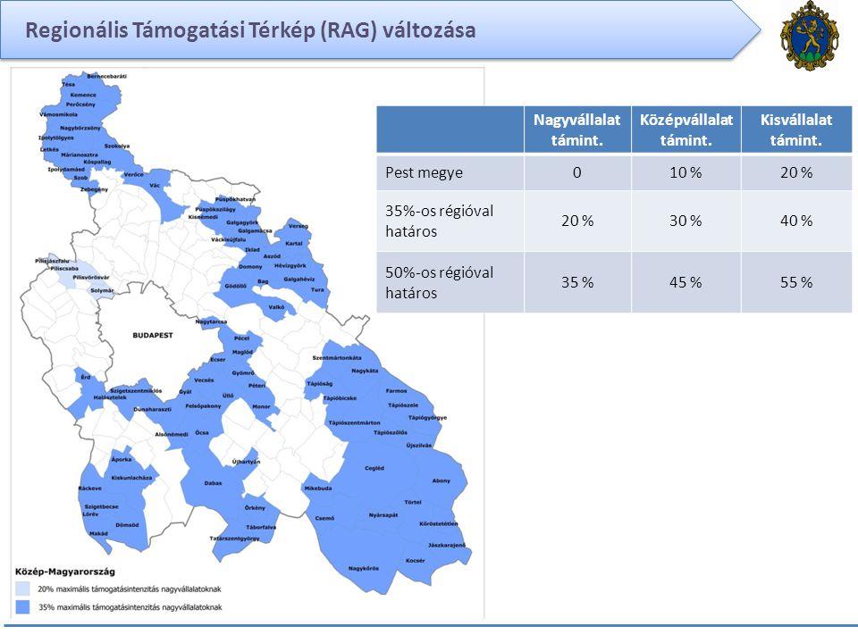 Regionális Támogatási Térkép (RAG) változása Nagyvállalat támint. Középvállalat támint. Kisvállalat támint. Pest megye010 %20 % 35%-os régióval határo