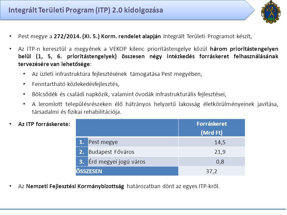 Integrált Területi Program (ITP) 2.0 kidolgozása Pest megye a 272/2014. (XI. 5.) Korm. rendelet alapján Integrált Területi Programot készít, Az ITP-n