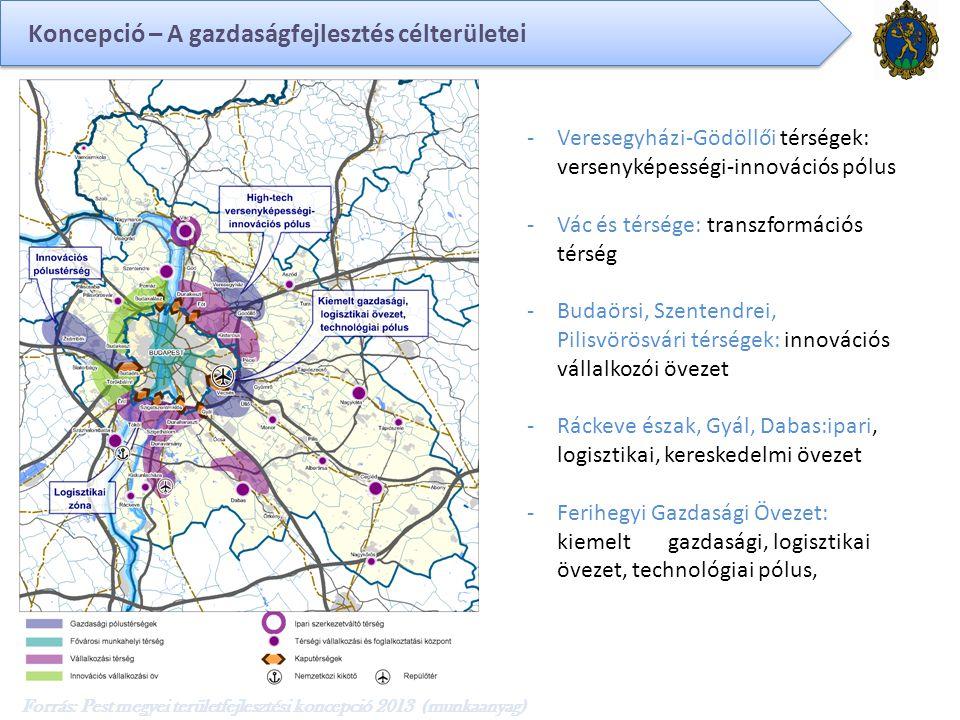 Forrás: Pest megyei területfejlesztési koncepció 2013 (munkaanyag) -Veresegyházi-Gödöllői térségek: versenyképességi-innovációs pólus -Vác és térsége: