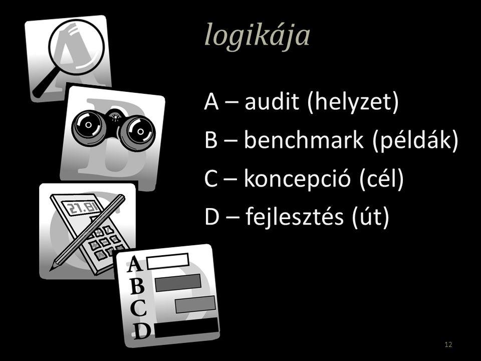 logikája A – audit (helyzet) B – benchmark (példák) C – koncepció (cél) D – fejlesztés (út) 12