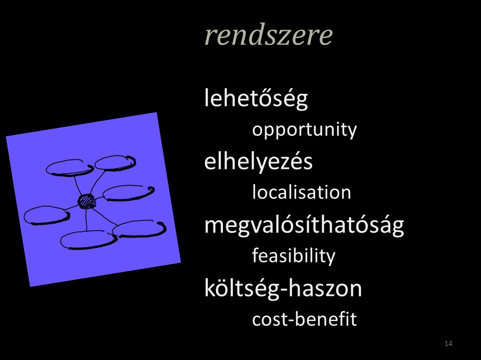 rendszere lehetőség opportunity elhelyezés localisation megvalósíthatóság feasibility költség-haszon cost-benefit 14