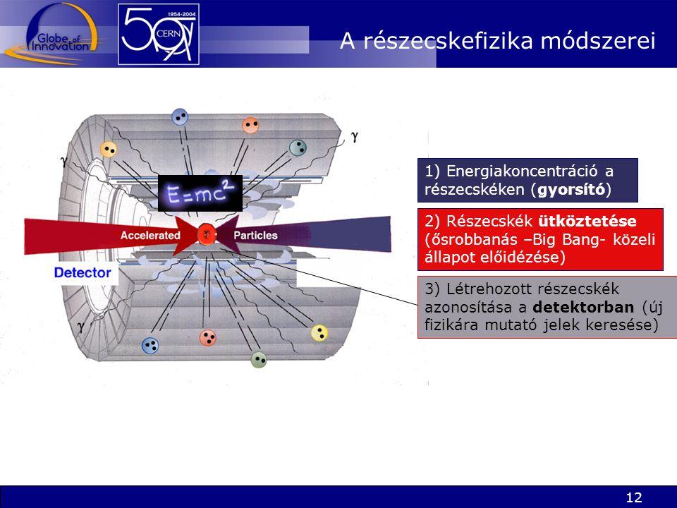 12 A részecskefizika módszerei 3) Létrehozott részecskék azonosítása a detektorban (új fizikára mutató jelek keresése) 1) Energiakoncentráció a részecskéken (gyorsító) 2) Részecskék ütköztetése (ősrobbanás –Big Bang- közeli állapot előidézése)
